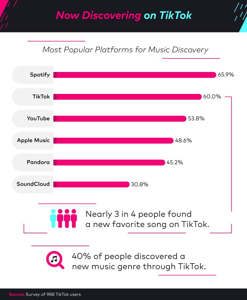 Using TikTok as a platform for music discovery.