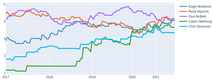 elo history of top 5 mpo players