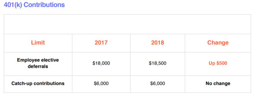 401 contributions