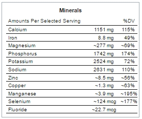 Why micronutrients are needed minerals