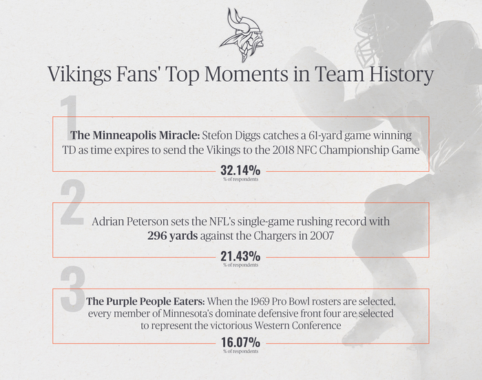 Vikings Fans' Top Moments in Team History