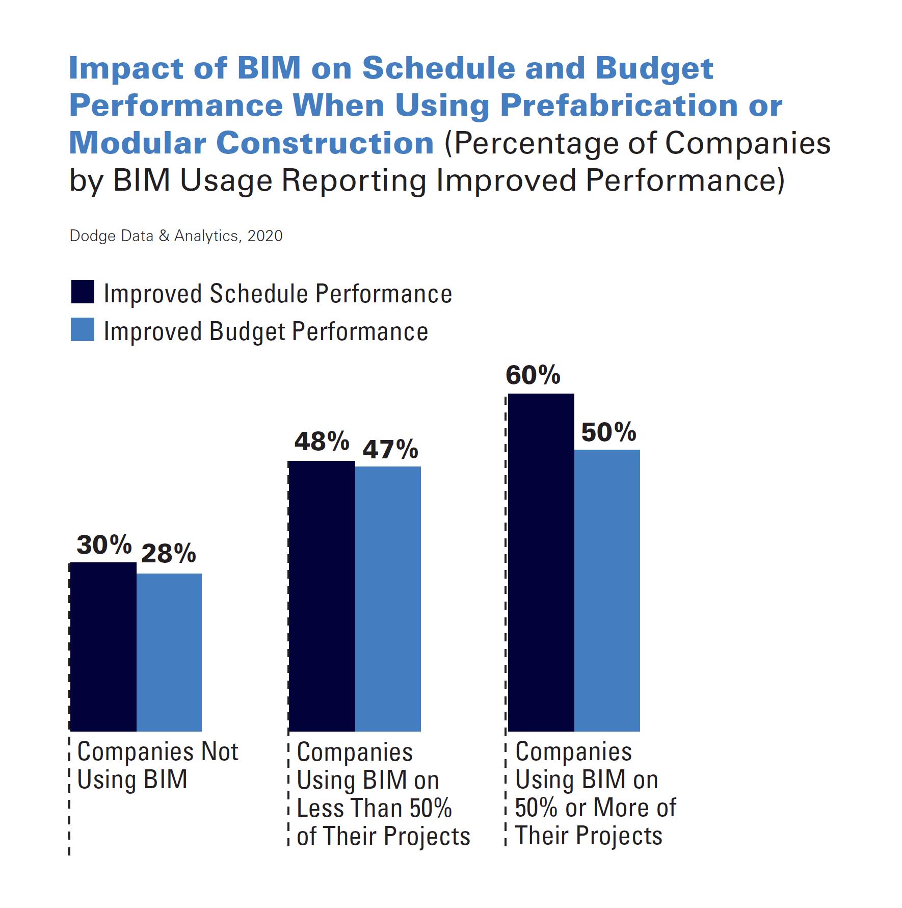 impact-of-bim-min.png