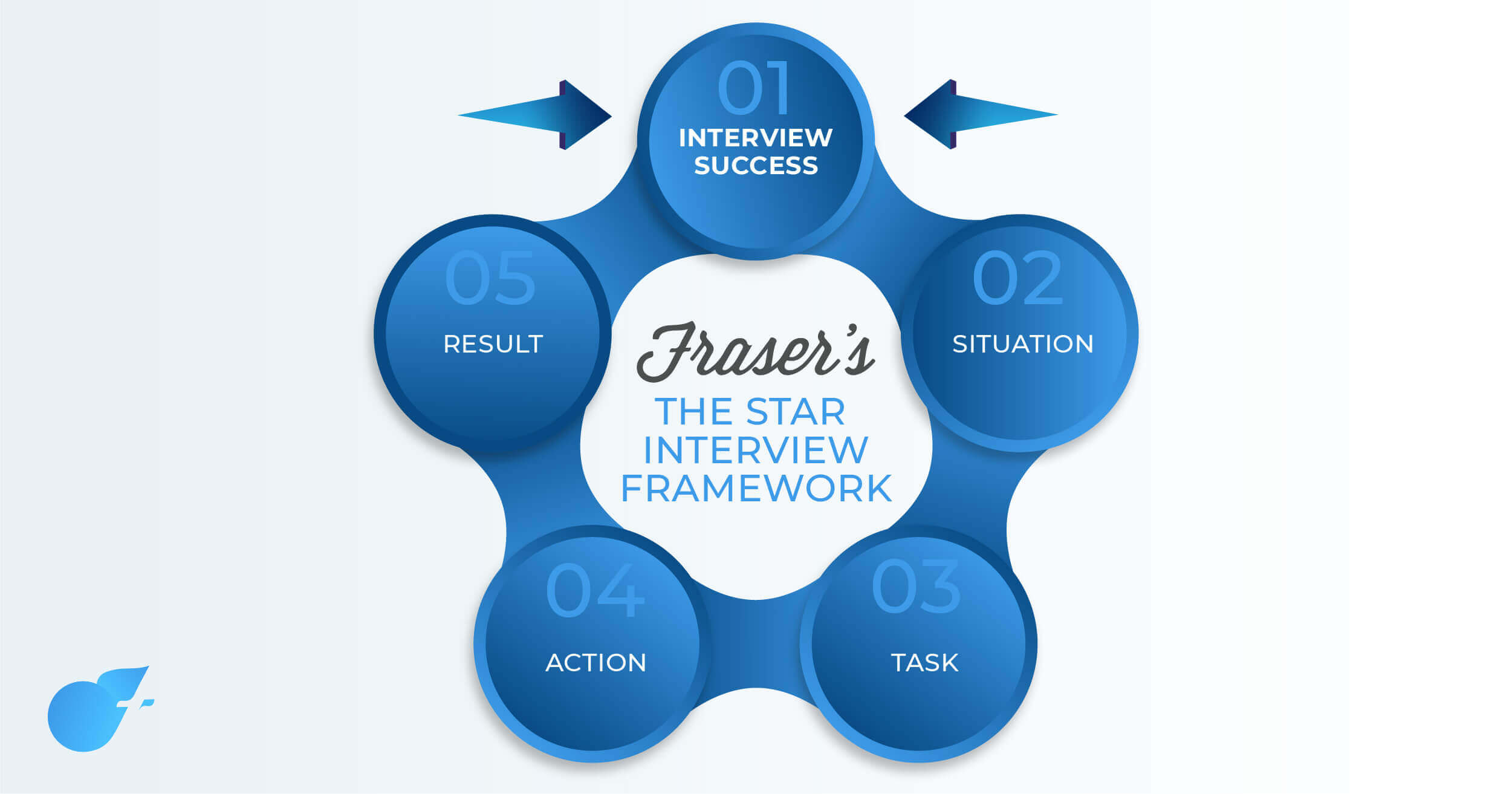 the star interview training method
