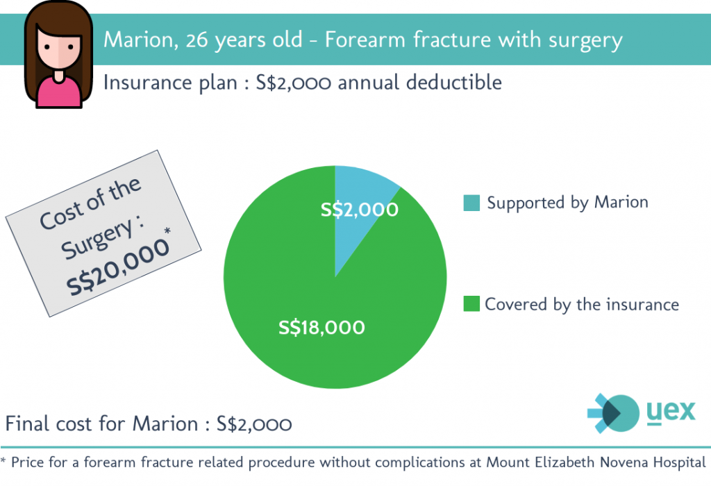 Expat insurance, what are annual deductible and co-pay?