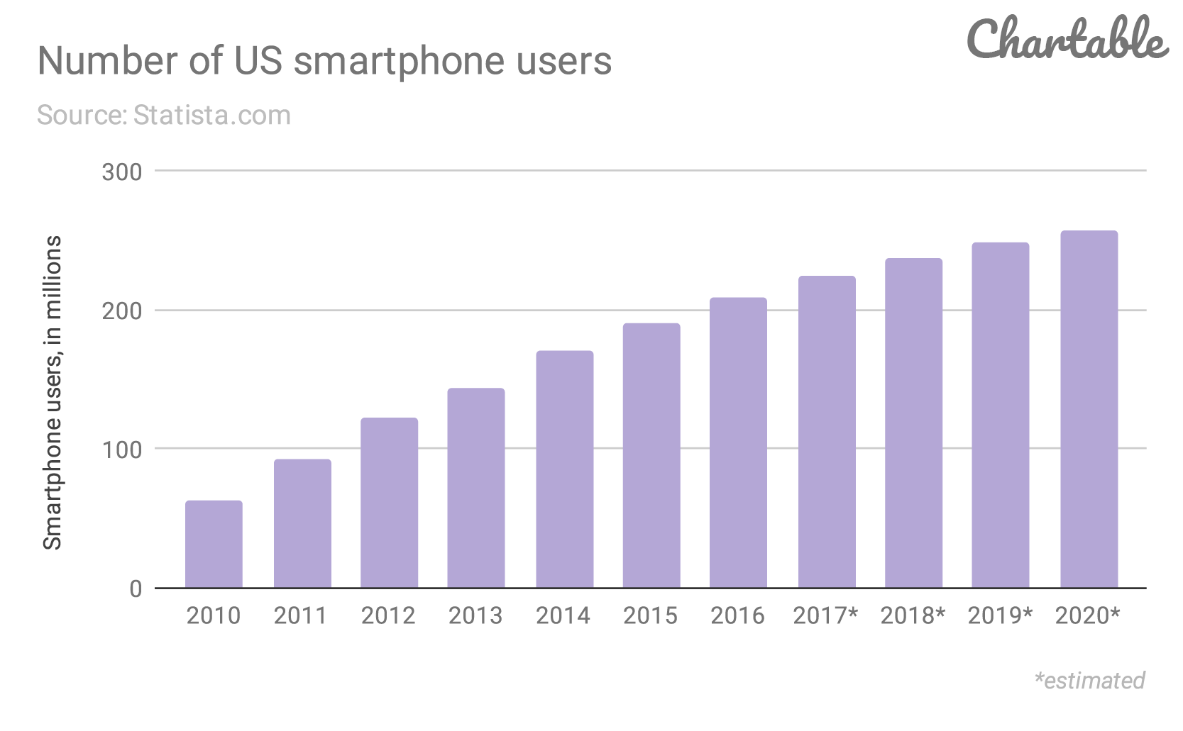 Number-of-US-smartphone-users.png