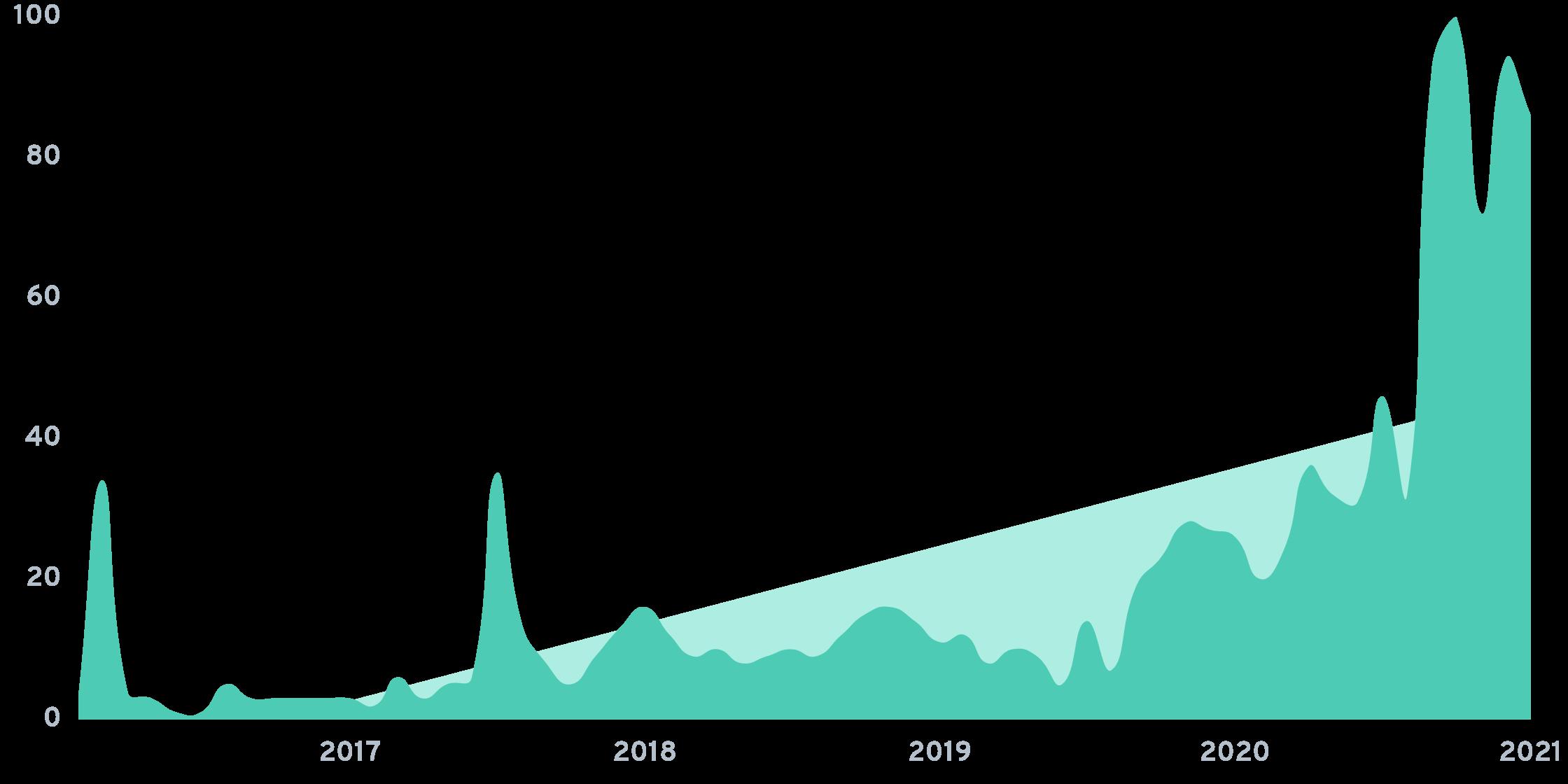 Tovala chart.png