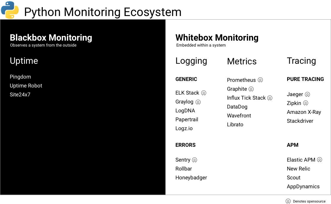 python monitoring tools