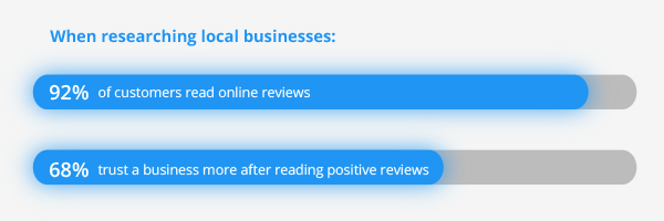 Build credibility by asking happy customers to write online reviews