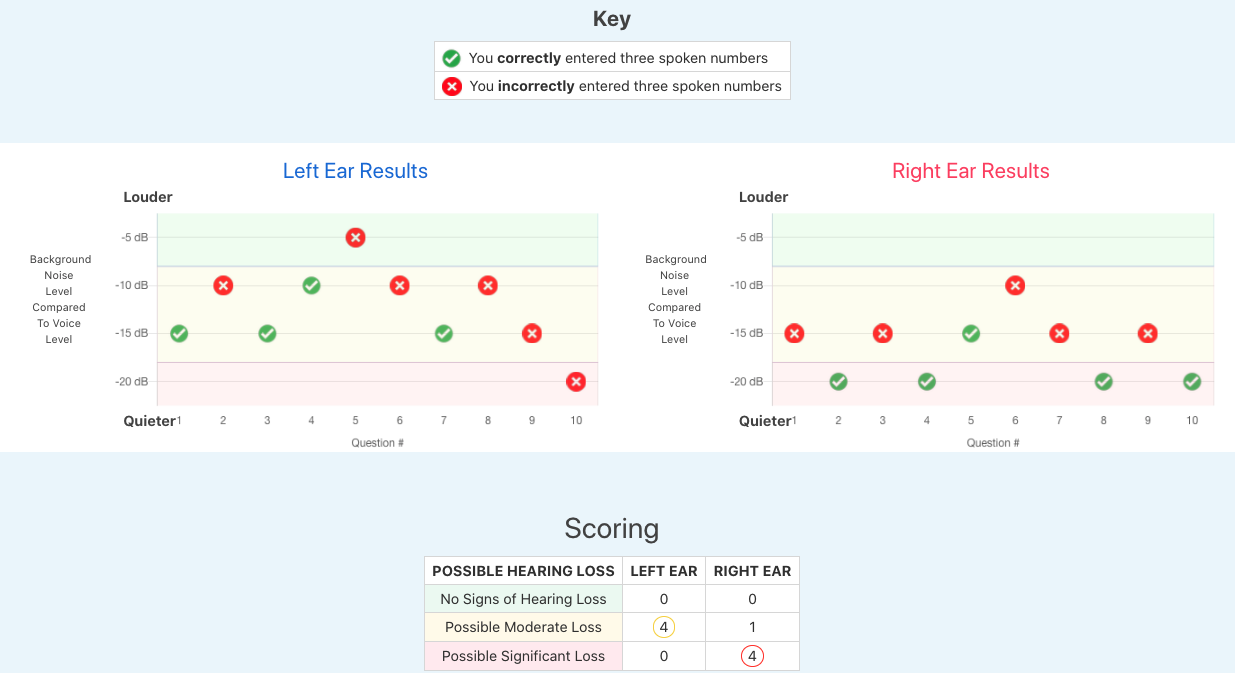 phone hearing screening test results