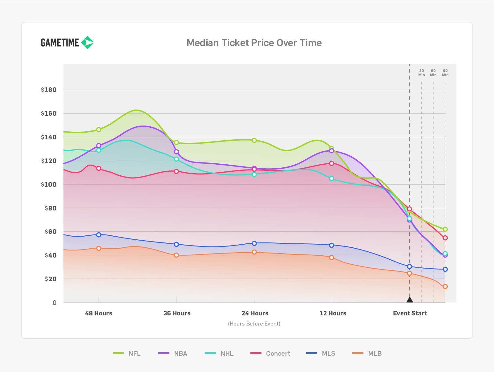Gametime Median Event Ticket Prices Chart