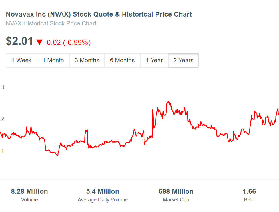 Novavax (NVAX) Stock Price