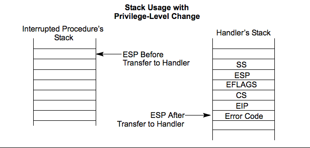 Screenshot of the Stack Usage on Transfers to Interrupt and Exception-Handling Routines