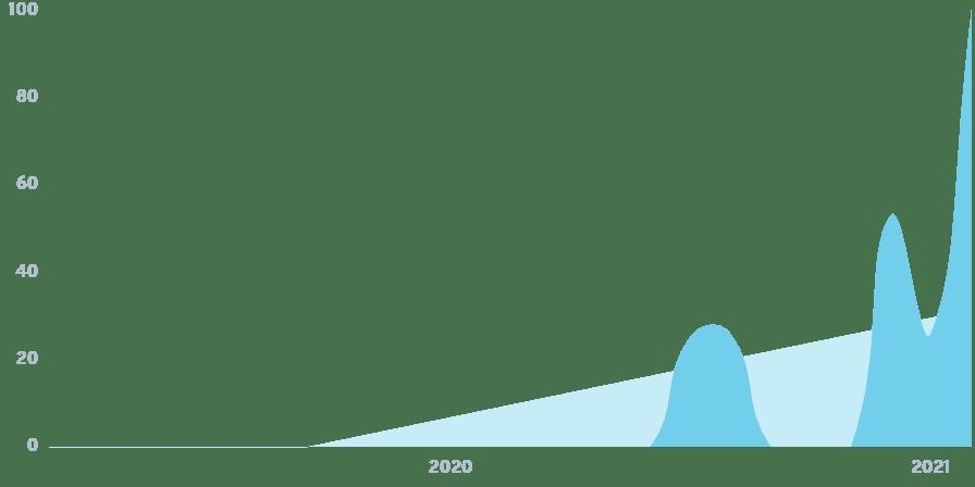 governance-tokens-chart-min.png