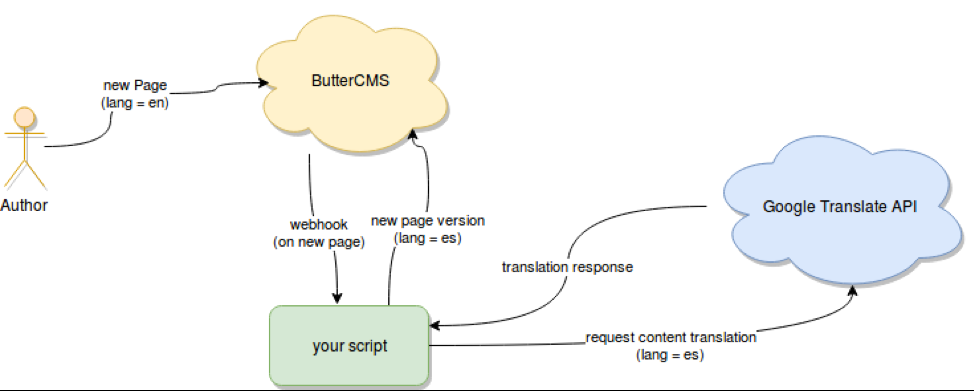 Write API Translation Workflow