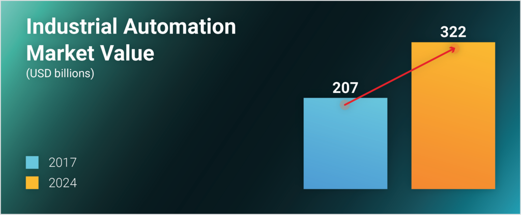 OTORIO_Automation_Market.png