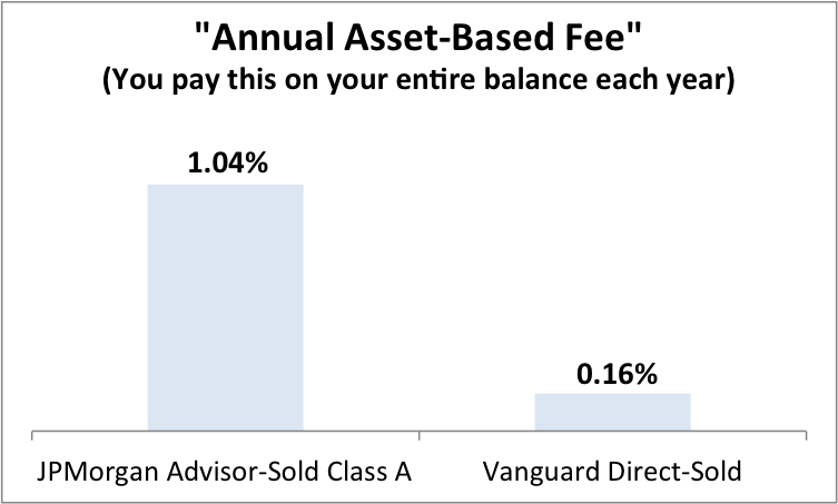 New York 529 Plans Asset-Based Fee Comparison