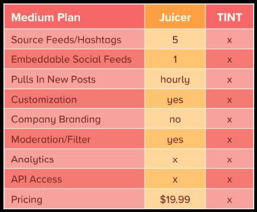 TINT vs Juicer - medium plan