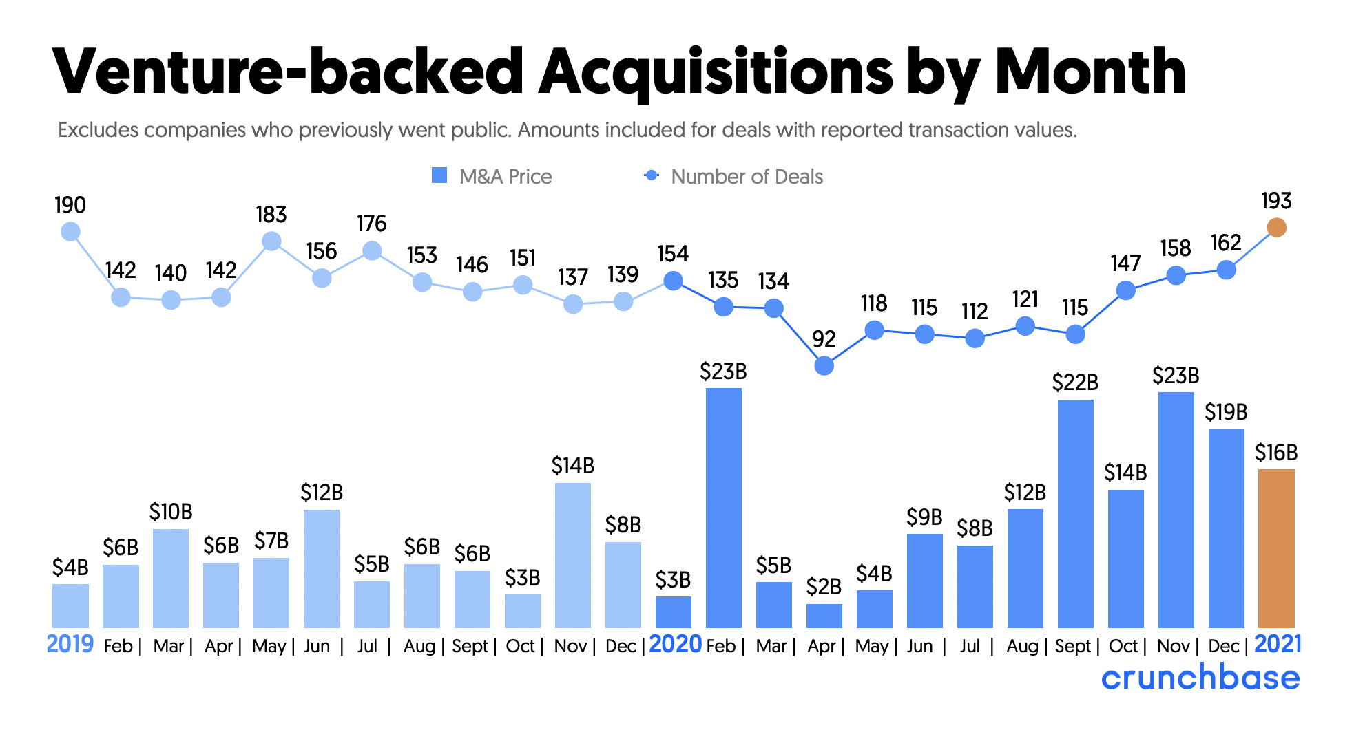 vc-backed-acquisitions-min.png