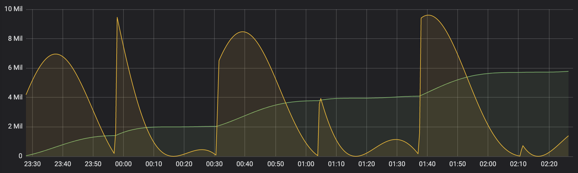 Monitoring Kubernetes tutorial: using Grafana and Prometheus