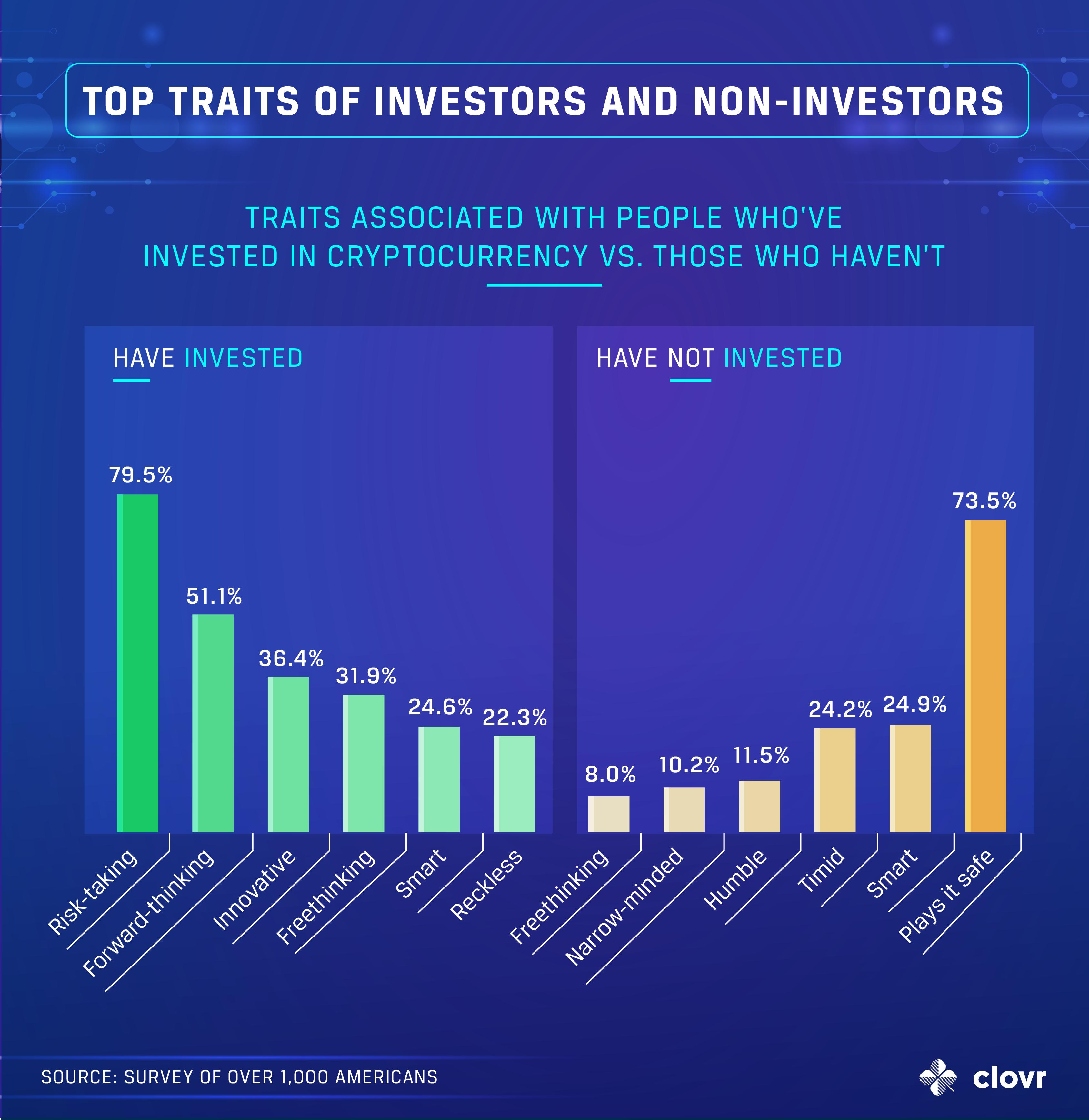 traits-crypto-investors