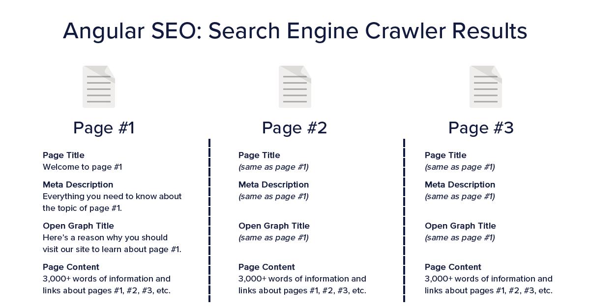 Angular SEO - Search engine crawler results