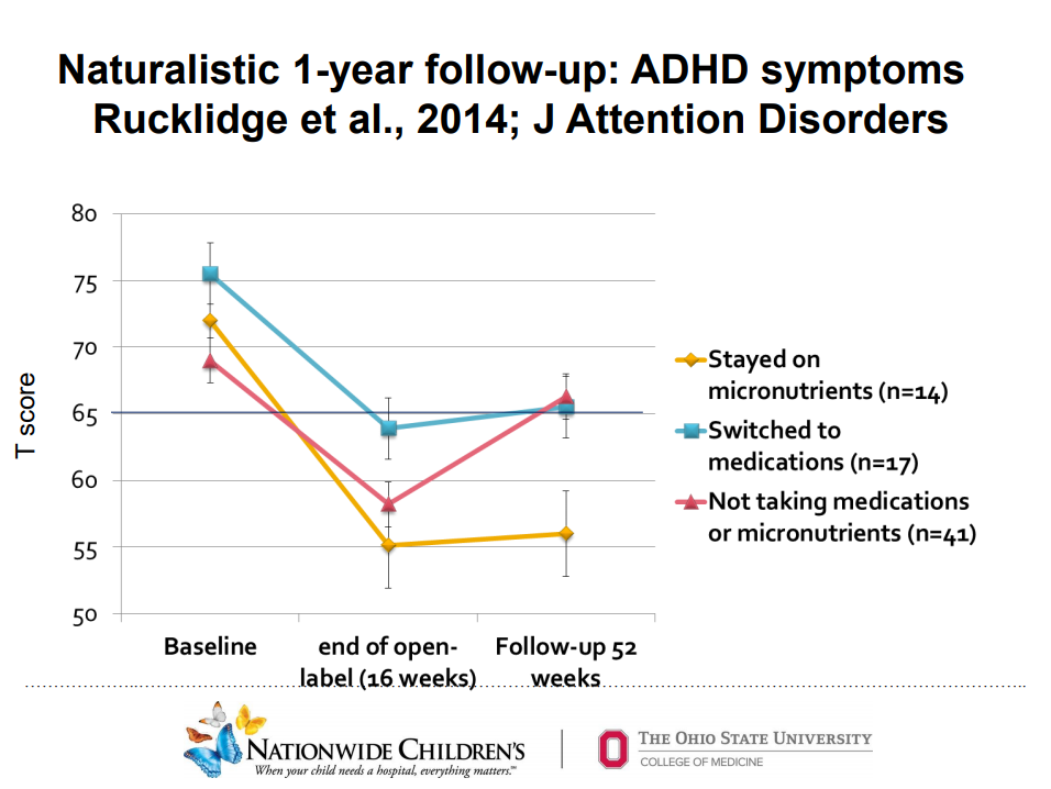 adhd follow up study medication micronutrients rucklidge research