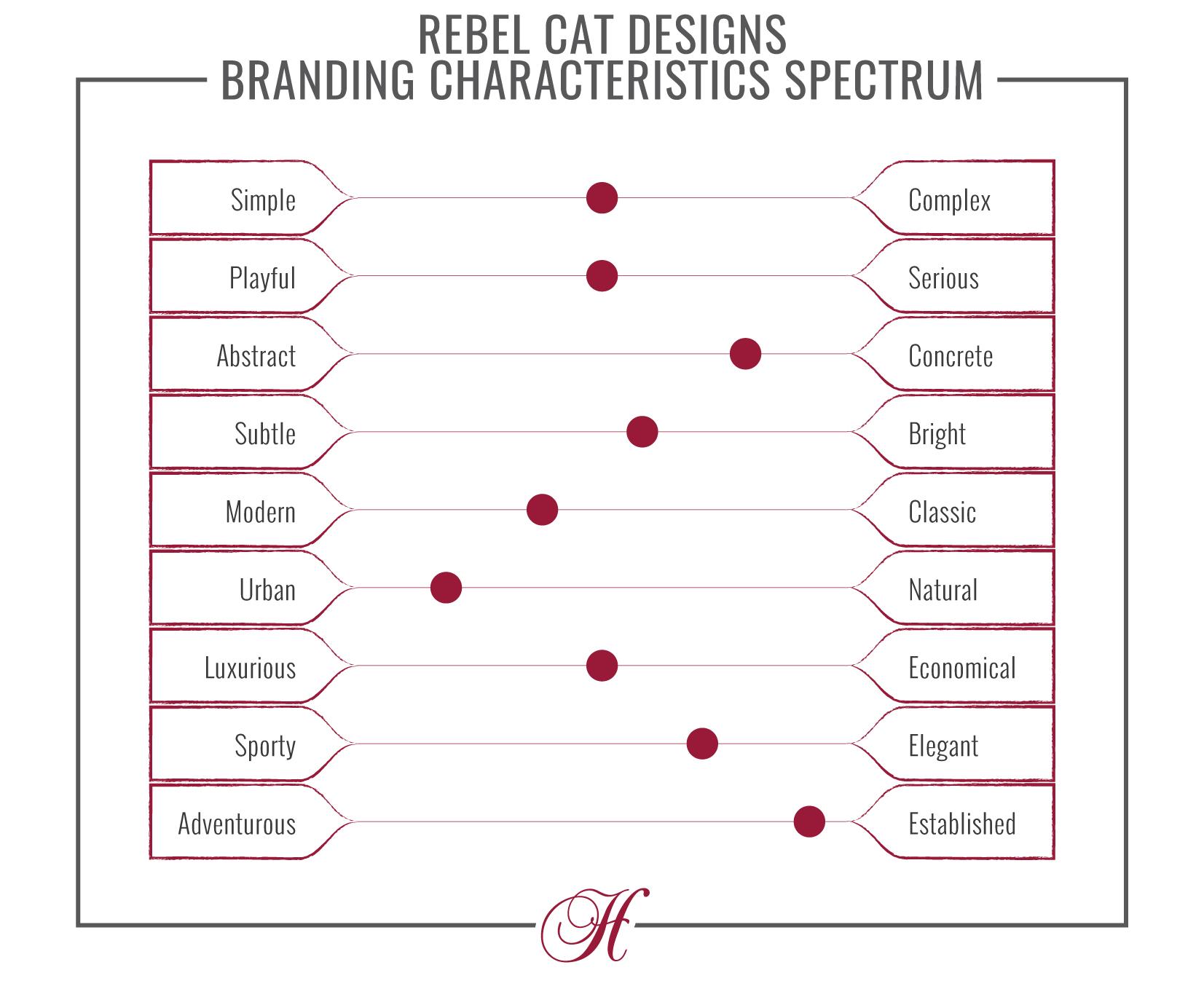 The Rebel Cat Designs Branding Characteristics Chart