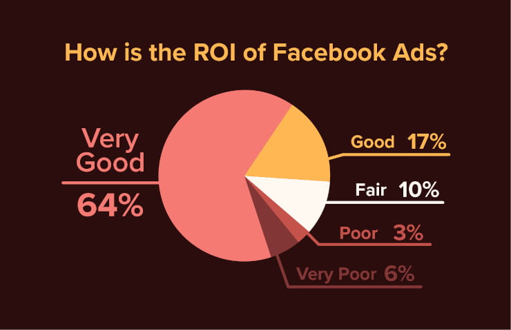 How is the ROI of Facebook ads?
