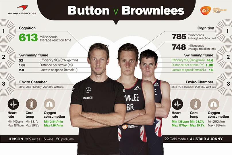 an infographic of the Button vs. Brownlees challenge at the GSK HPL