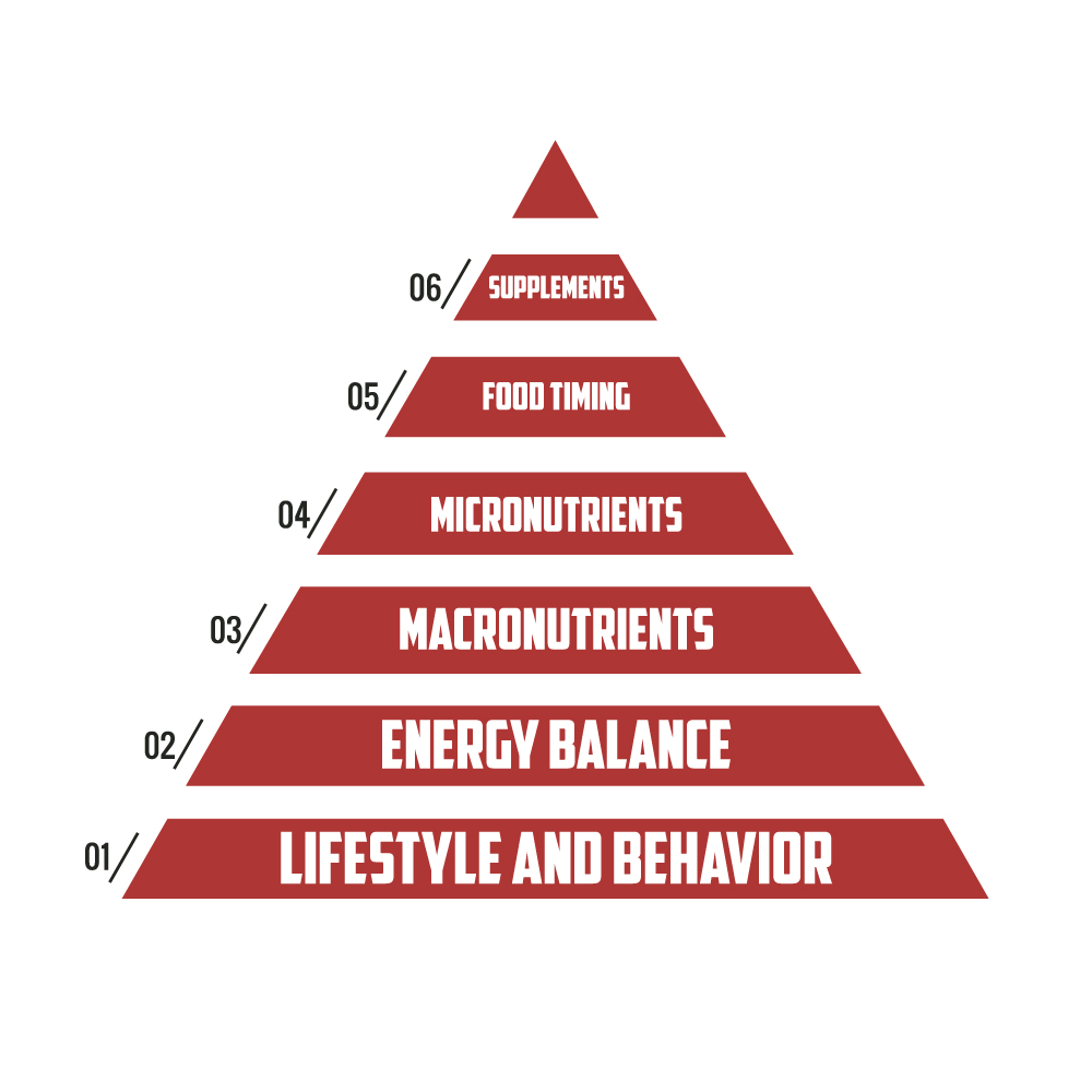 nutrition hierarchy of importance