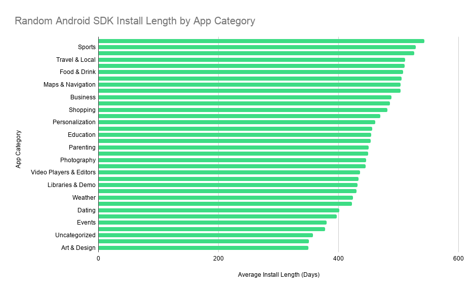 Random Android SDK Install Length by App Category