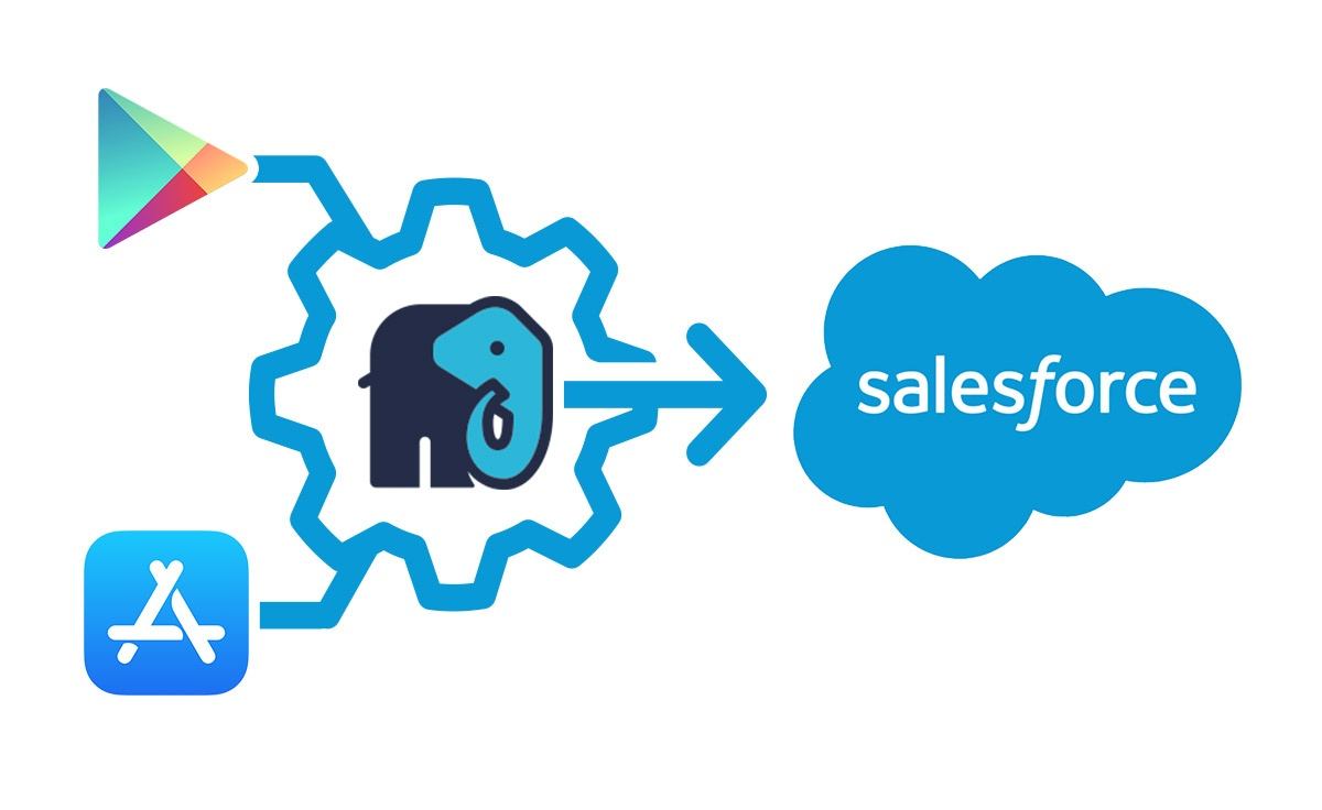 How to integrate iOS App Store and Google Play data with Salesforce CRM
