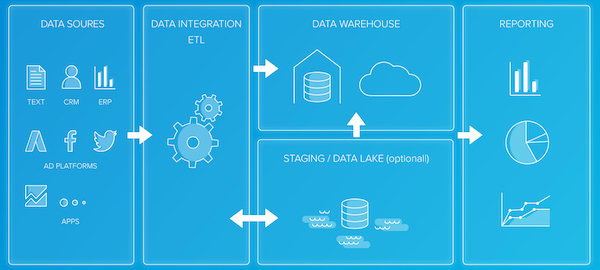 Introduction to Data Integration OR What is ETL?