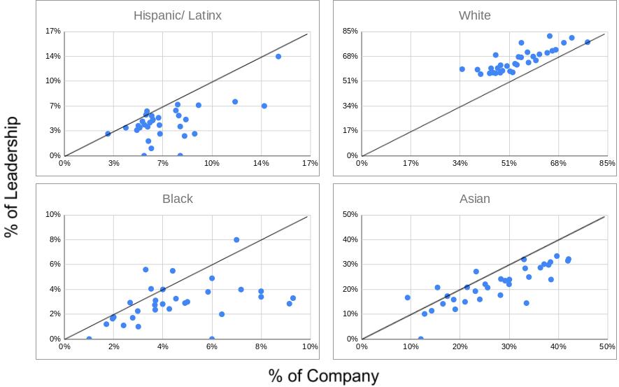 racial-group-representation-tech-leadership.png