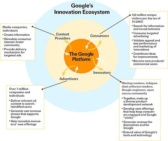 google-innovation-system-photo