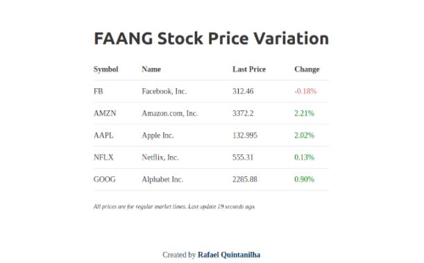 Screenshot showing FAANG stock price page