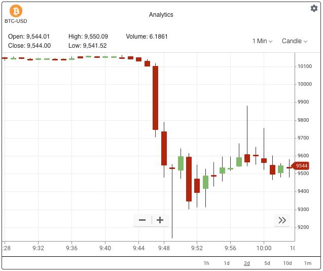 bitcoin market liquidity