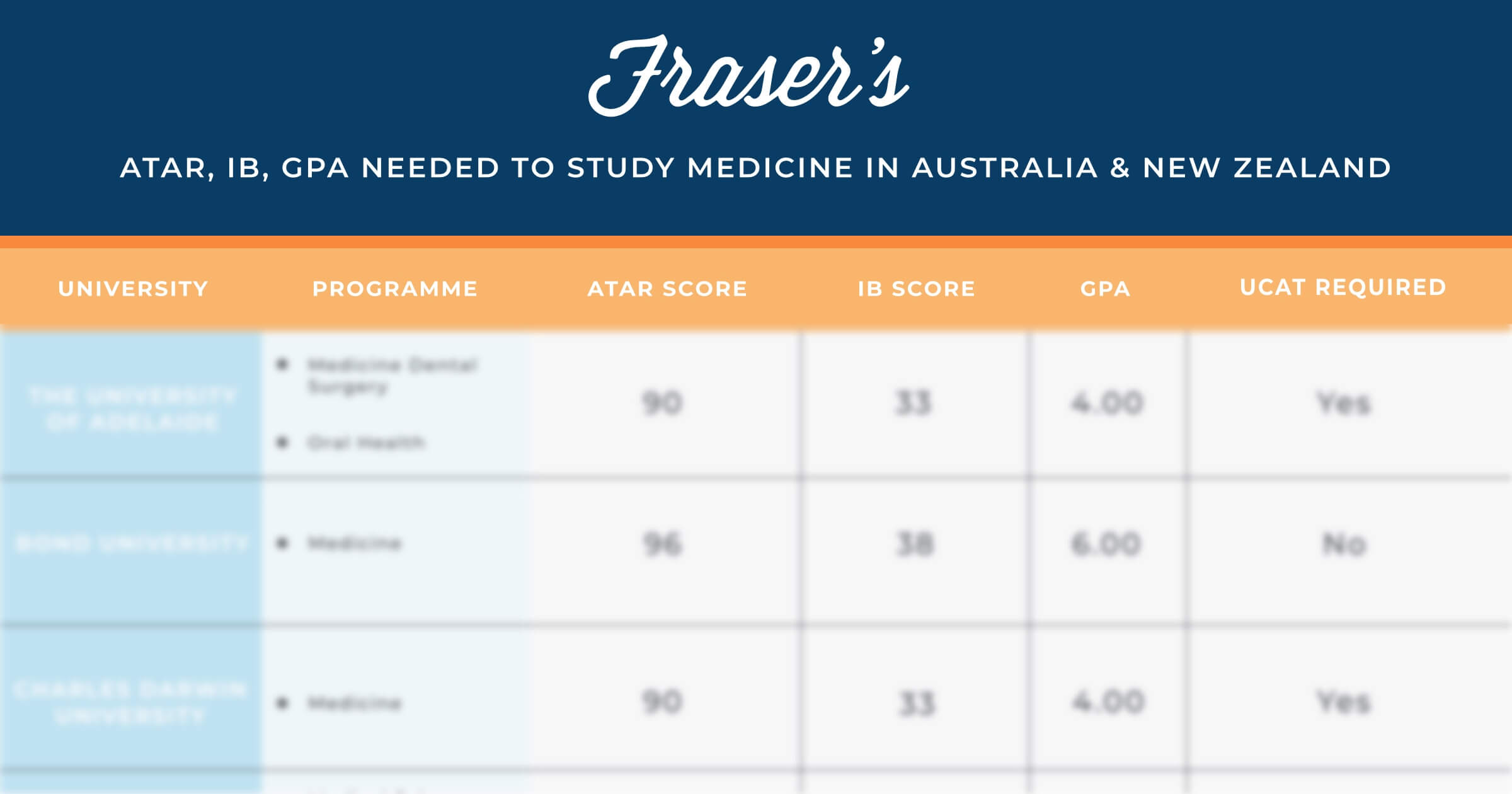 atar, ib, gpa needed to study medicine in australia