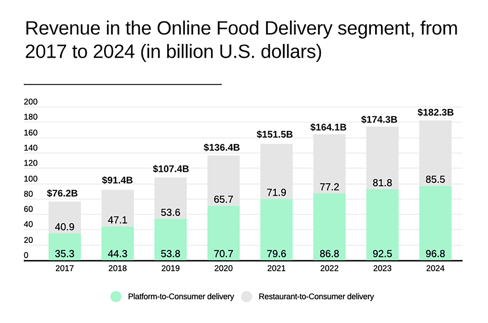 revenue-in-online-food-delivery-min.png