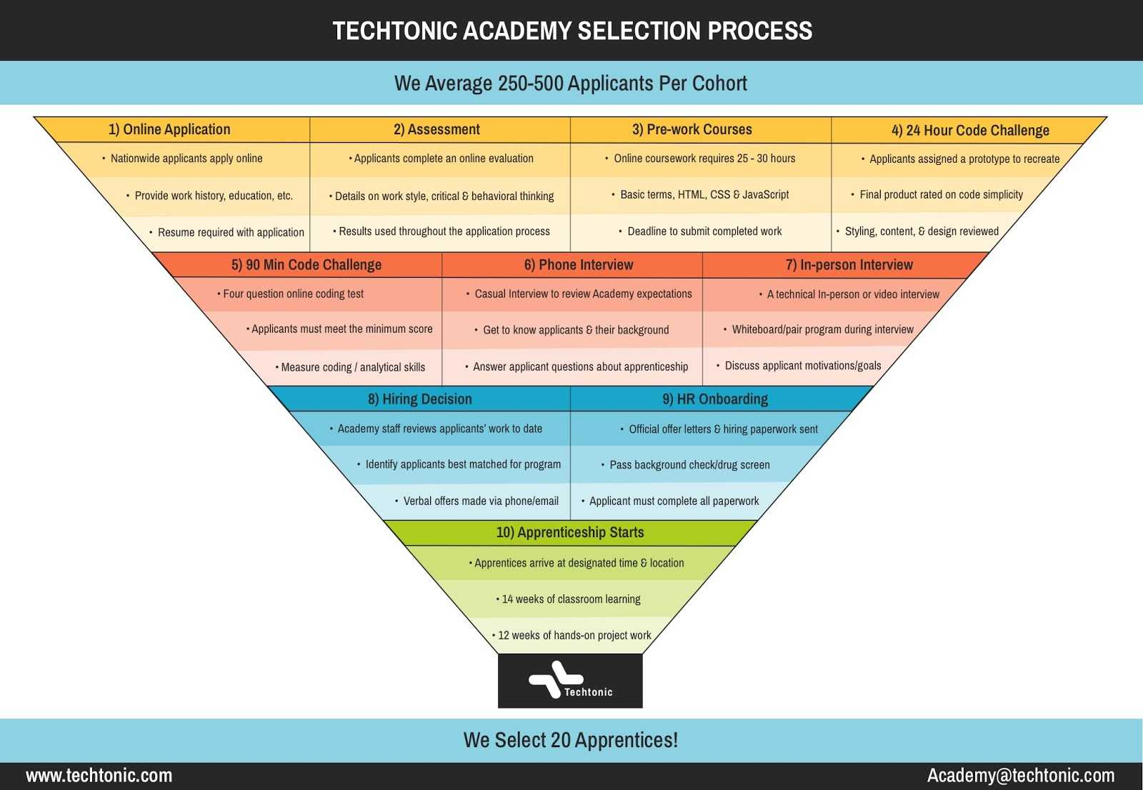 Graphic outlining the Techtonic Academy application process presented using an inverted pyramid