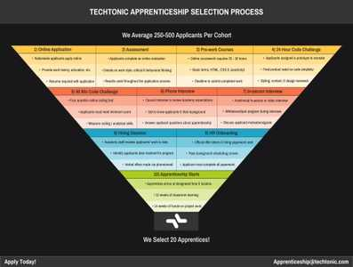 Graphic documenting the Techtonic Apprenticeship Selection Process in the form of an inverted pyramid