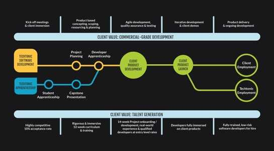 Graphic showing the timeline of the Techtonic Apprenticeship and Techtonic's software development lifecycle and how those timelines intersect as well as the benefits to clients