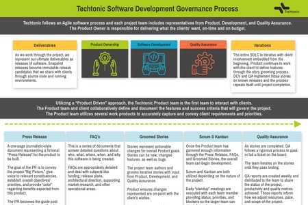 Graphic documenting the Techtonic Software Development Governance Process
