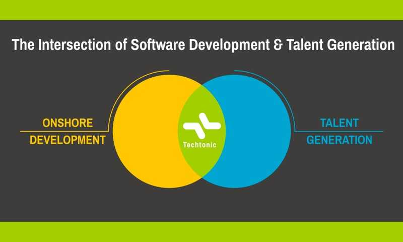 Venn diagram with title reading The Intersection of Software Development & Talent Generation. On the left side of the diagram is Onshore Development, on the right is Talent Generation, in the middle where the circles intersect is the Techtonic logo