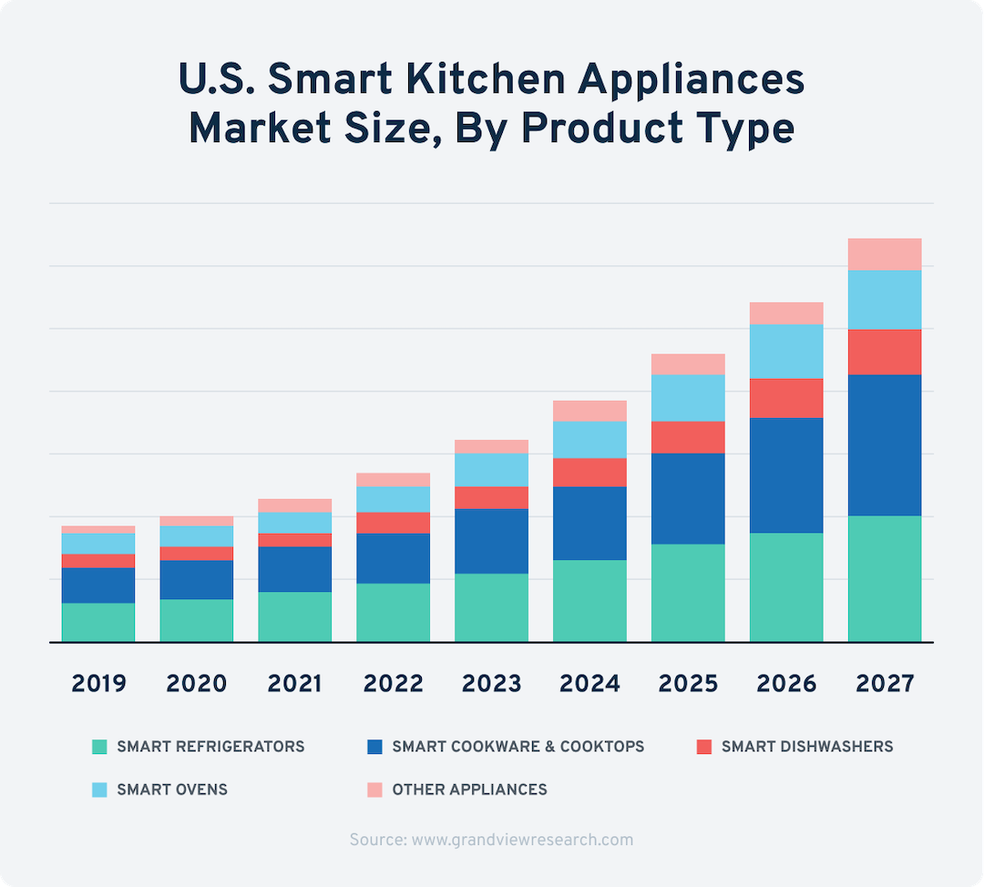 smart kitchen appliance growth.png