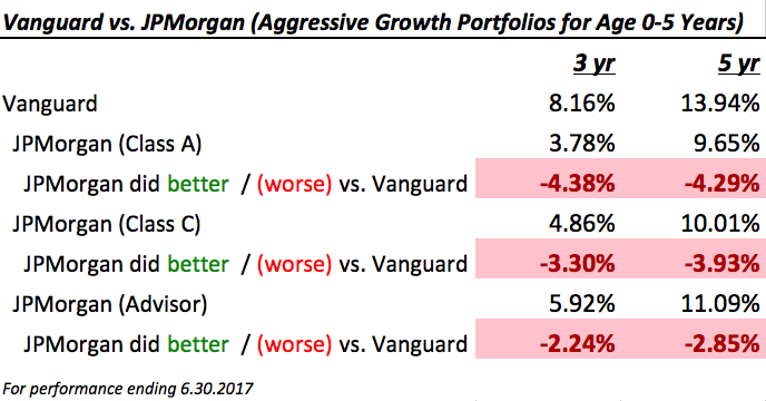 NY 529 plan performance comparison JPMorgan vs Vanguard