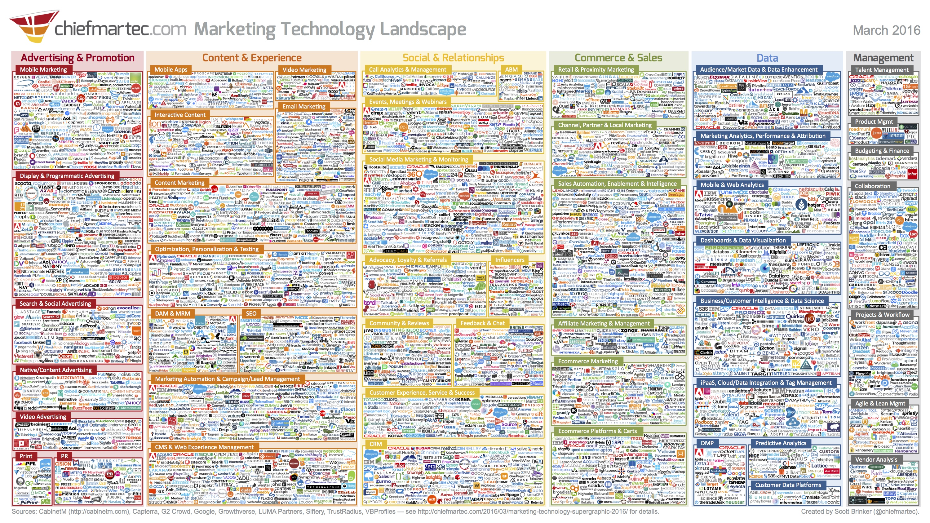 A Database of chiefmartec's Marketing Technology Landscape