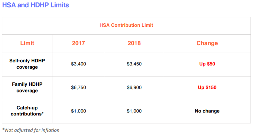 HSA Contribution Limit