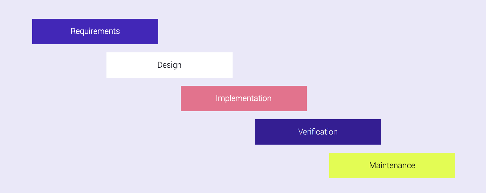 Waterfall method vs Continuous Testing