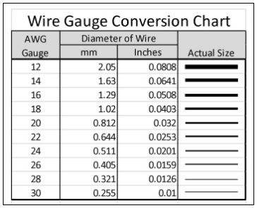 Wire gauge conversion chart